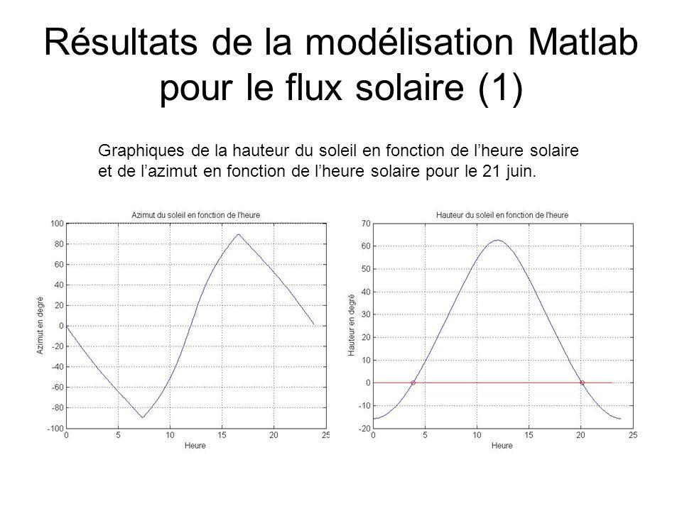 Résultats de la modélisation Matlab pour le flux solaire (1)