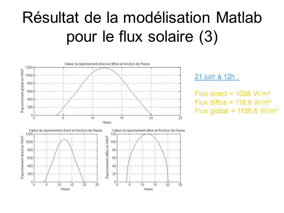 Résultat de la modélisation Matlab pour le flux solaire (3)