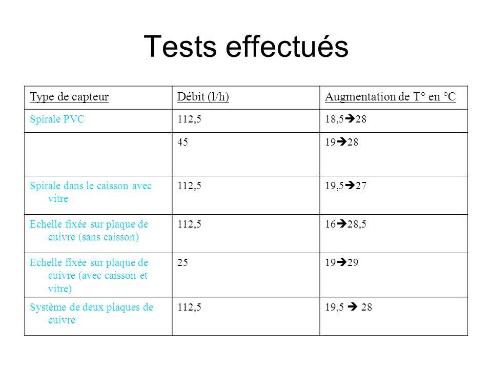 Tests effectués Type de capteur Débit (l/h) Augmentation de T° en °C