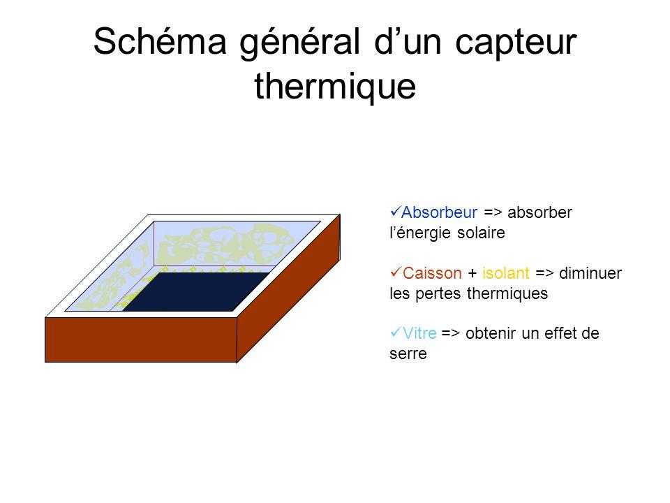 Schéma général d'un capteur thermique