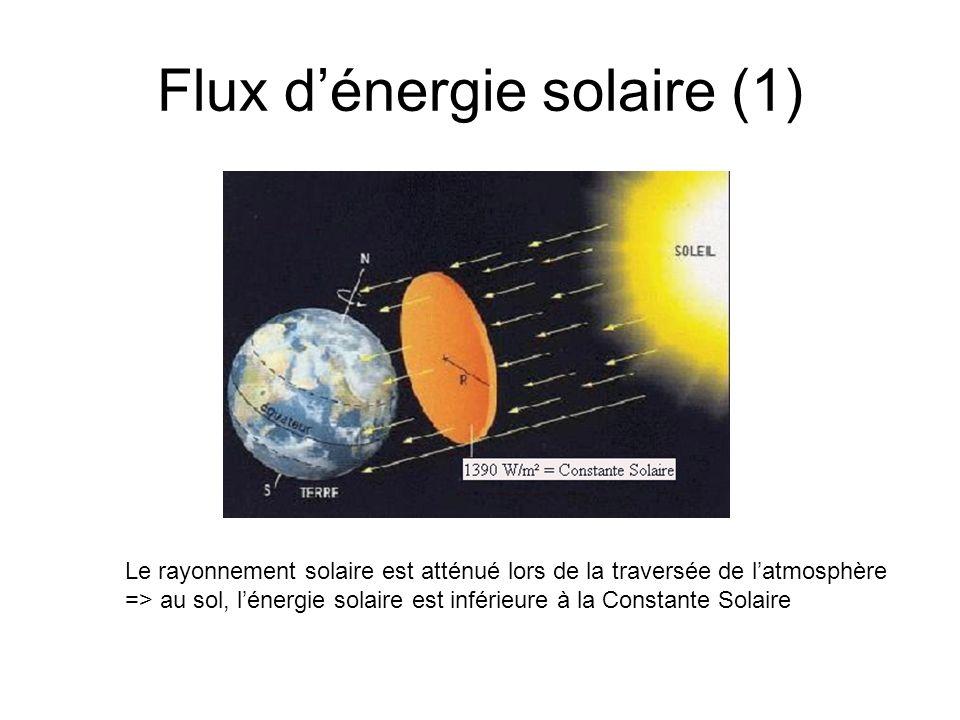 Flux d'énergie solaire (1)