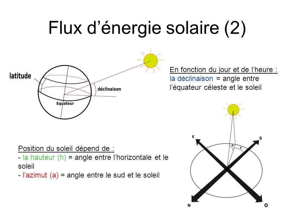 Flux d'énergie solaire (2)