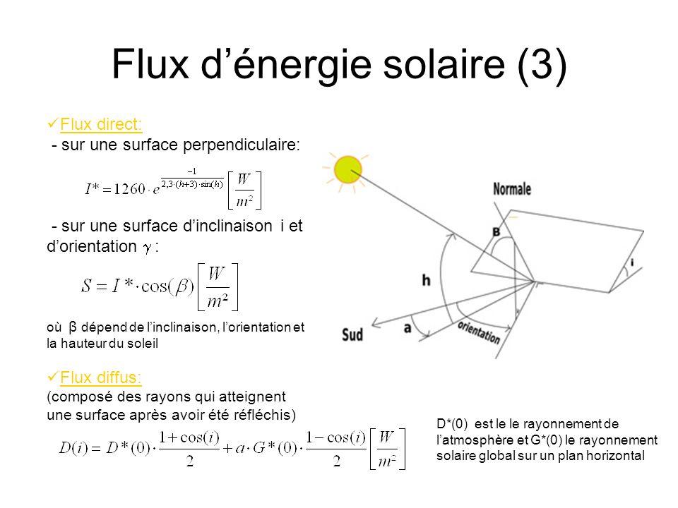 Flux d'énergie solaire (3)