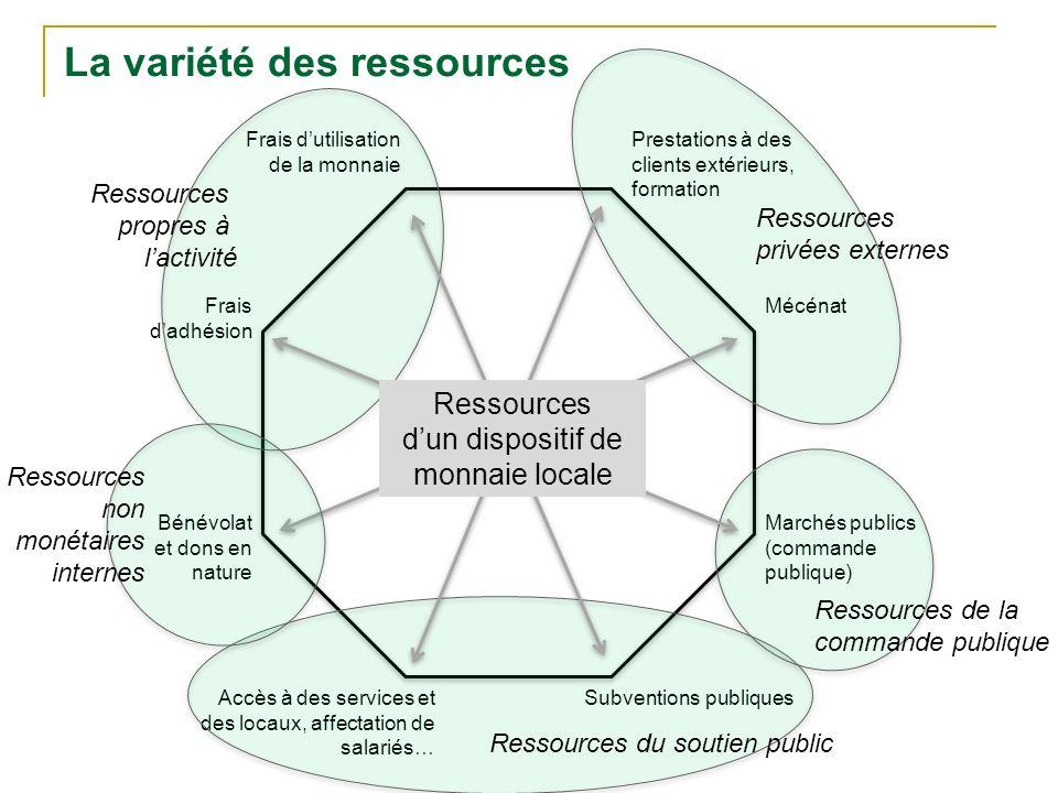 La variété des ressources
