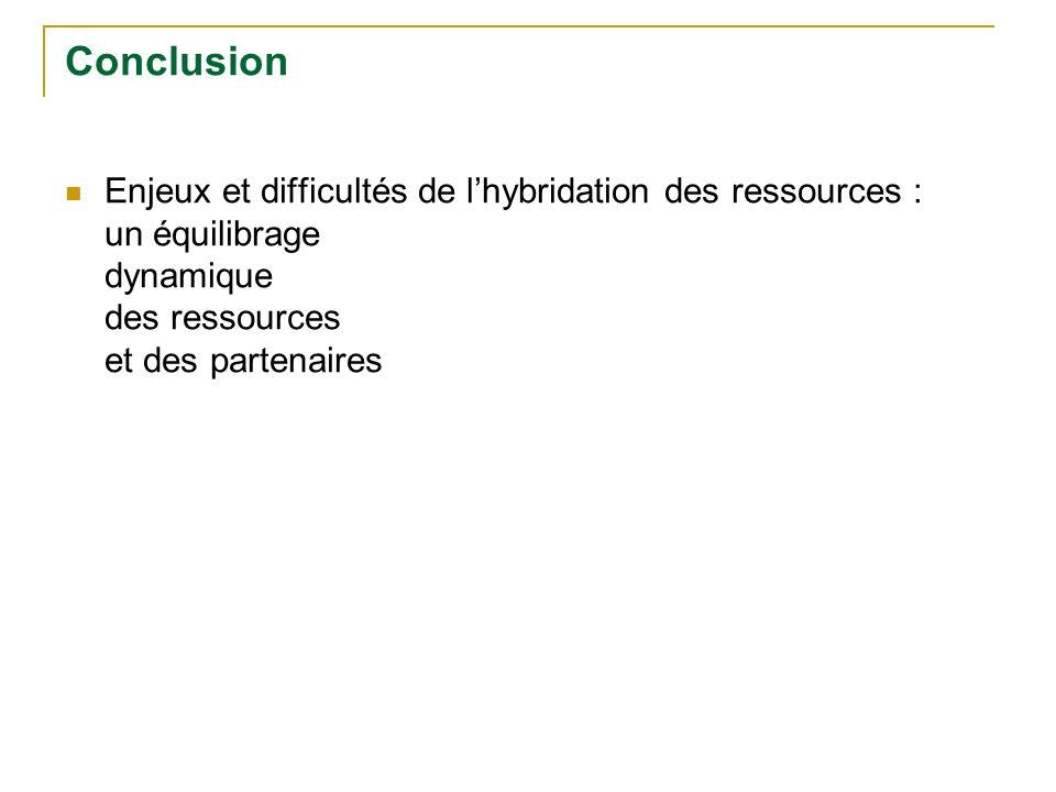 Conclusion Enjeux et difficultés de l'hybridation des ressources : un équilibrage dynamique des ressources et des partenaires.