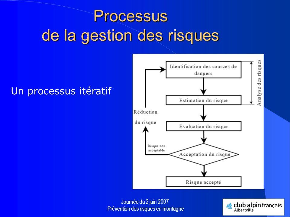 Processus de la gestion des risques