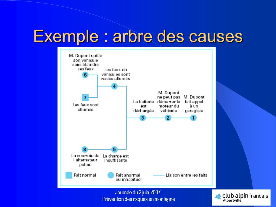 Exemple : arbre des causes