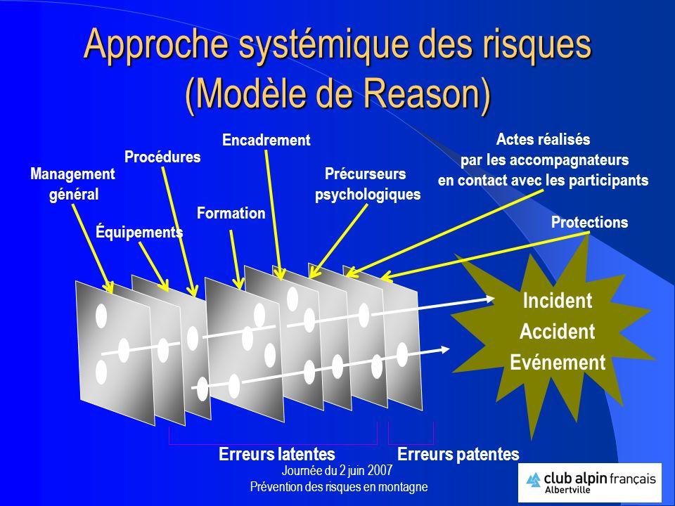 Approche systémique des risques (Modèle de Reason)