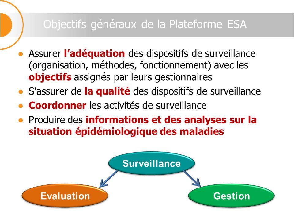 Objectifs généraux de la Plateforme ESA