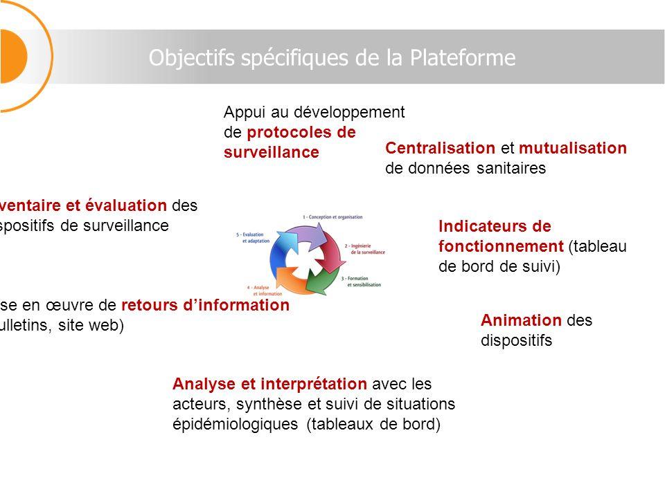 Objectifs spécifiques de la Plateforme