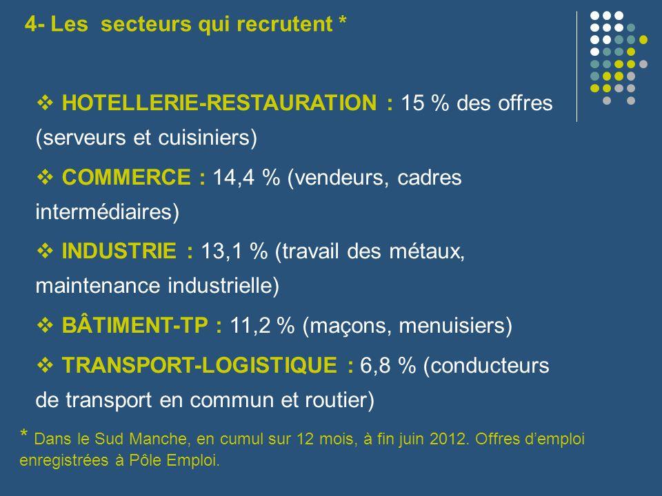 4- Les secteurs qui recrutent *