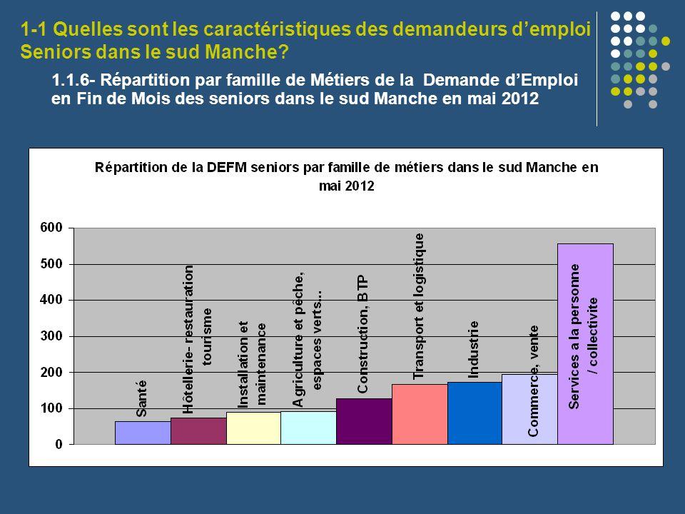1-1 Quelles sont les caractéristiques des demandeurs d'emploi