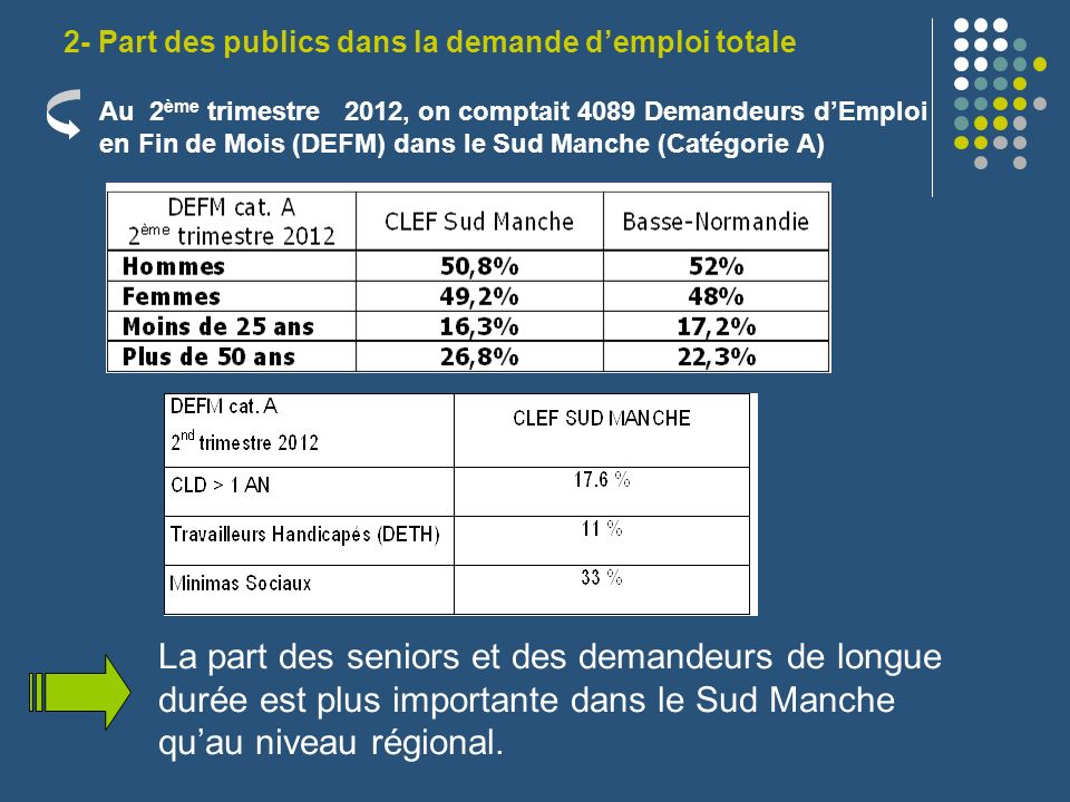 2- Part des publics dans la demande d'emploi totale