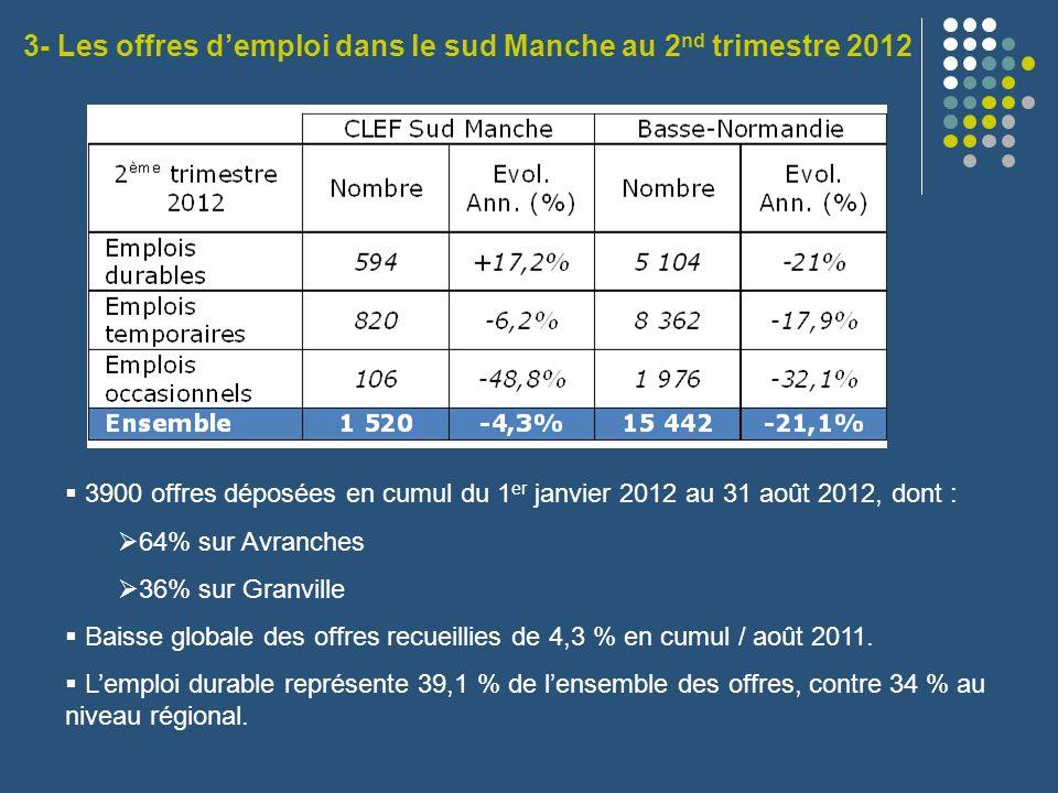 3- Les offres d'emploi dans le sud Manche au 2nd trimestre 2012