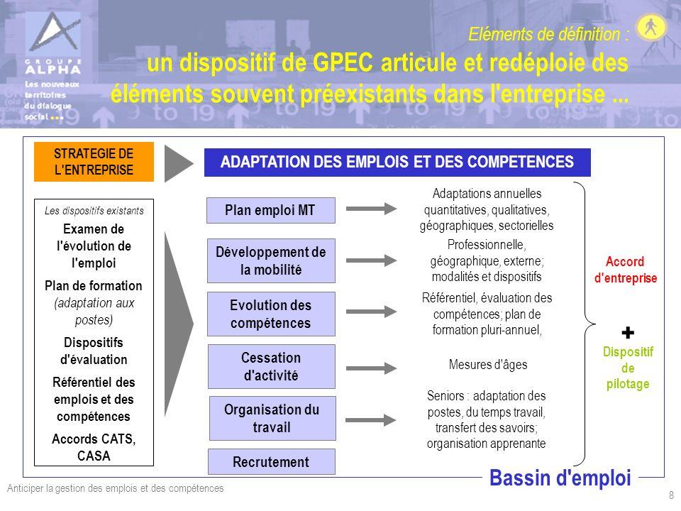 Eléments de définition : un dispositif de GPEC articule et redéploie des éléments souvent préexistants dans l entreprise ...