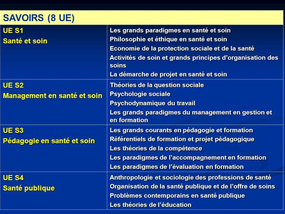 SAVOIRS (8 UE) UE S1 Santé et soin UE S2 Management en santé et soin
