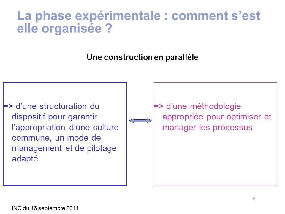 La phase expérimentale : comment s'est elle organisée