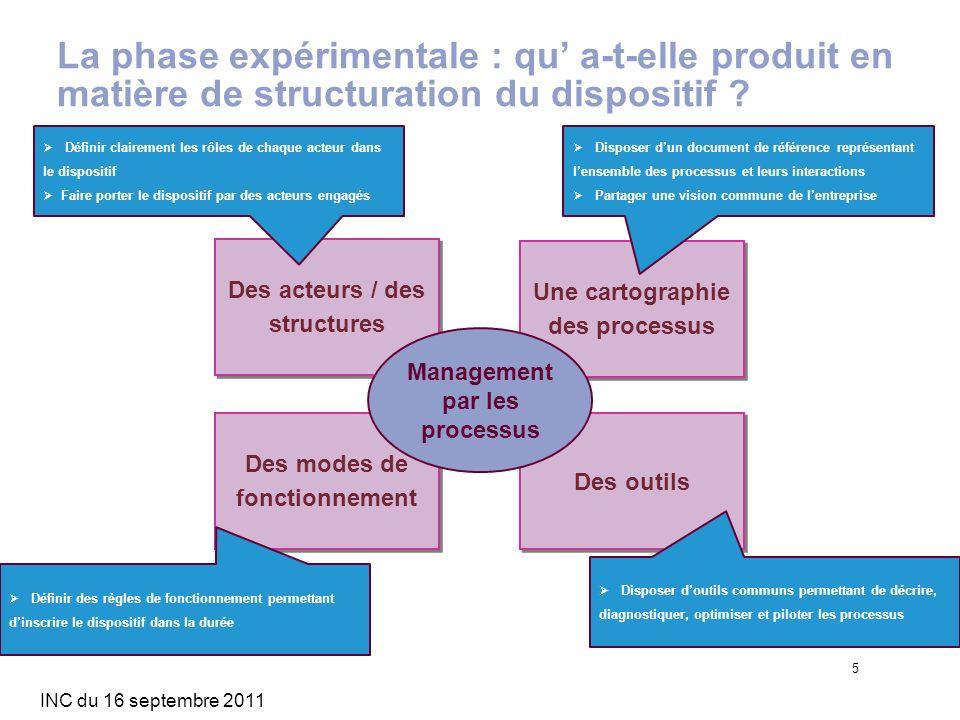 La phase expérimentale : qu' a-t-elle produit en matière de structuration du dispositif