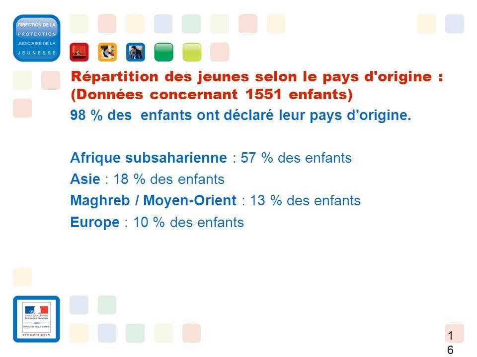 Répartition des jeunes selon le pays d origine : (Données concernant 1551 enfants)