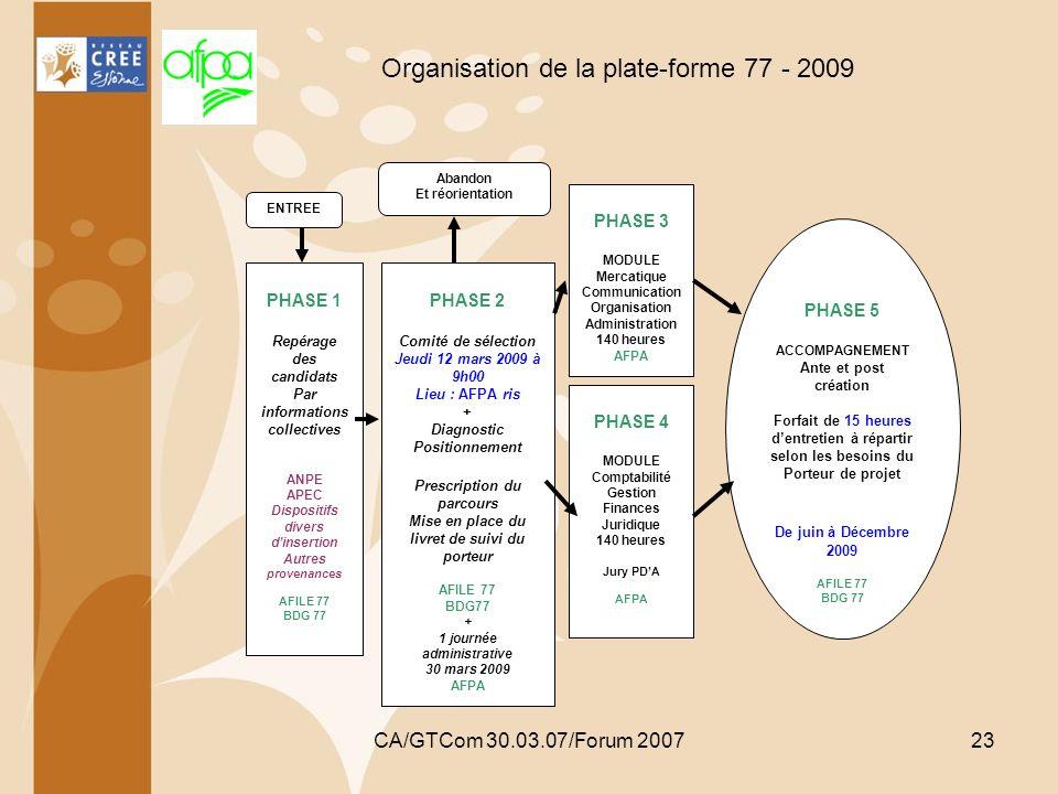 Organisation de la plate-forme 77 - 2009
