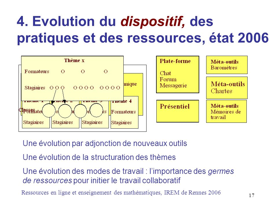 4. Evolution du dispositif, des pratiques et des ressources, état 2006