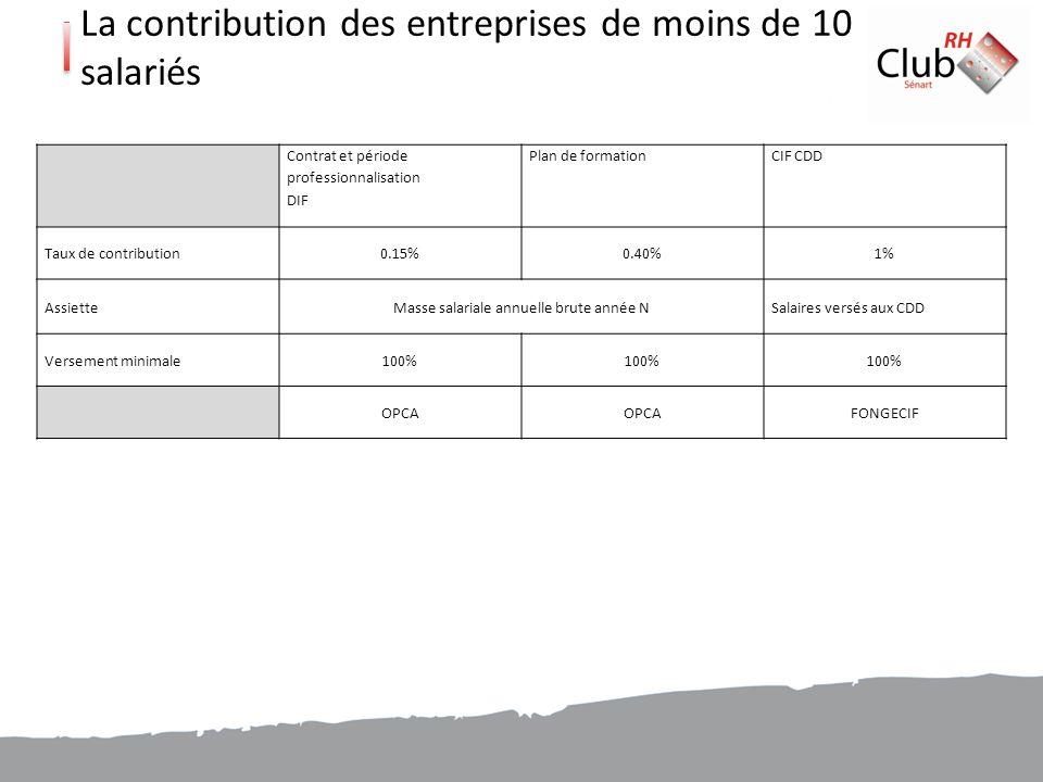 La contribution des entreprises de moins de 10 salariés