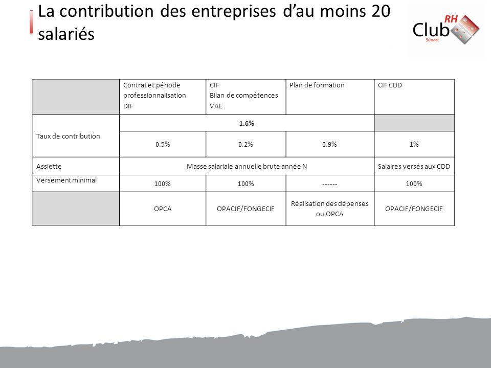 La contribution des entreprises d'au moins 20 salariés
