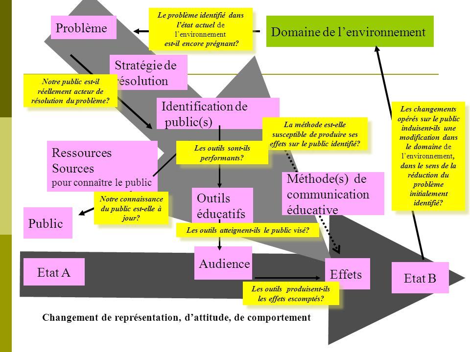 Domaine de l'environnement