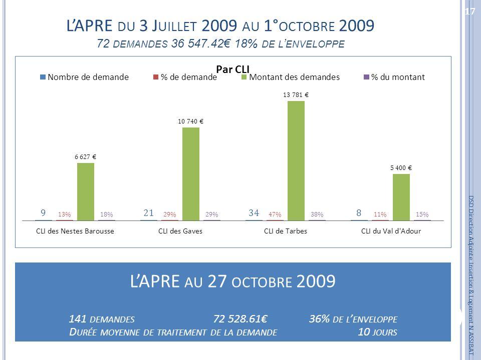 L'APRE du 3 Juillet 2009 au 1°octobre 2009 72 demandes 36 547