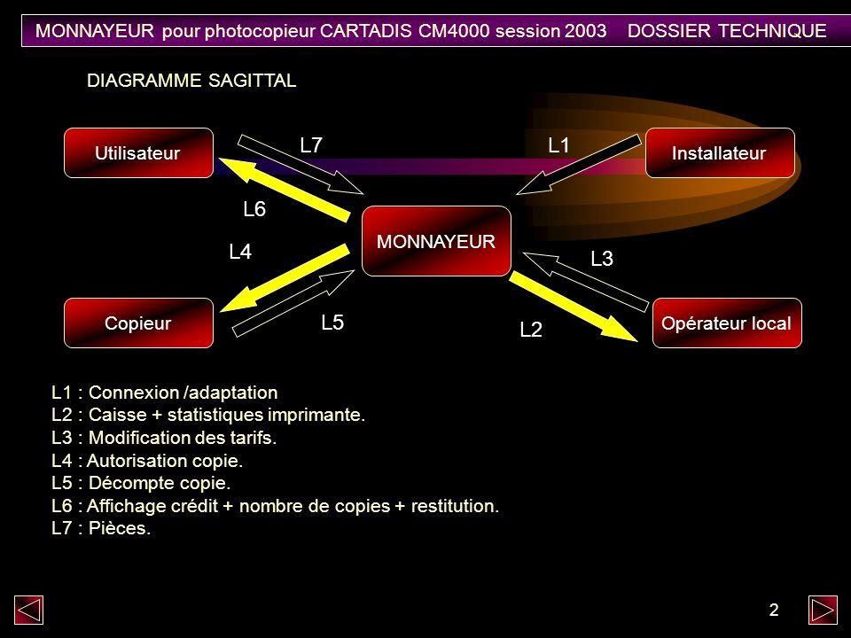 MONNAYEUR pour photocopieur CARTADIS CM4000 session 2003 DOSSIER TECHNIQUE