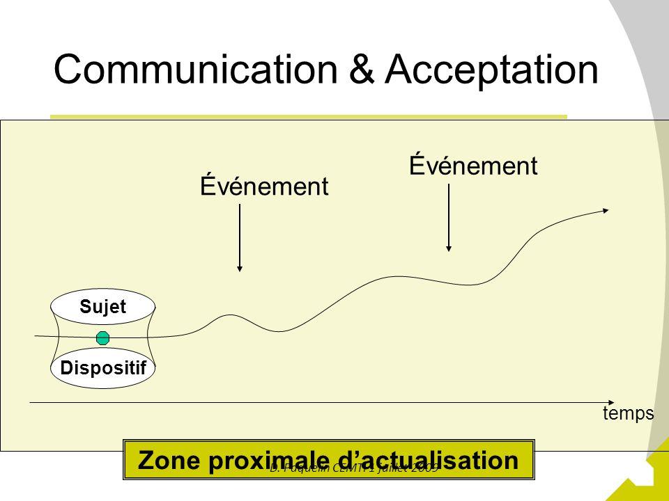 Zone proximale d'actualisation