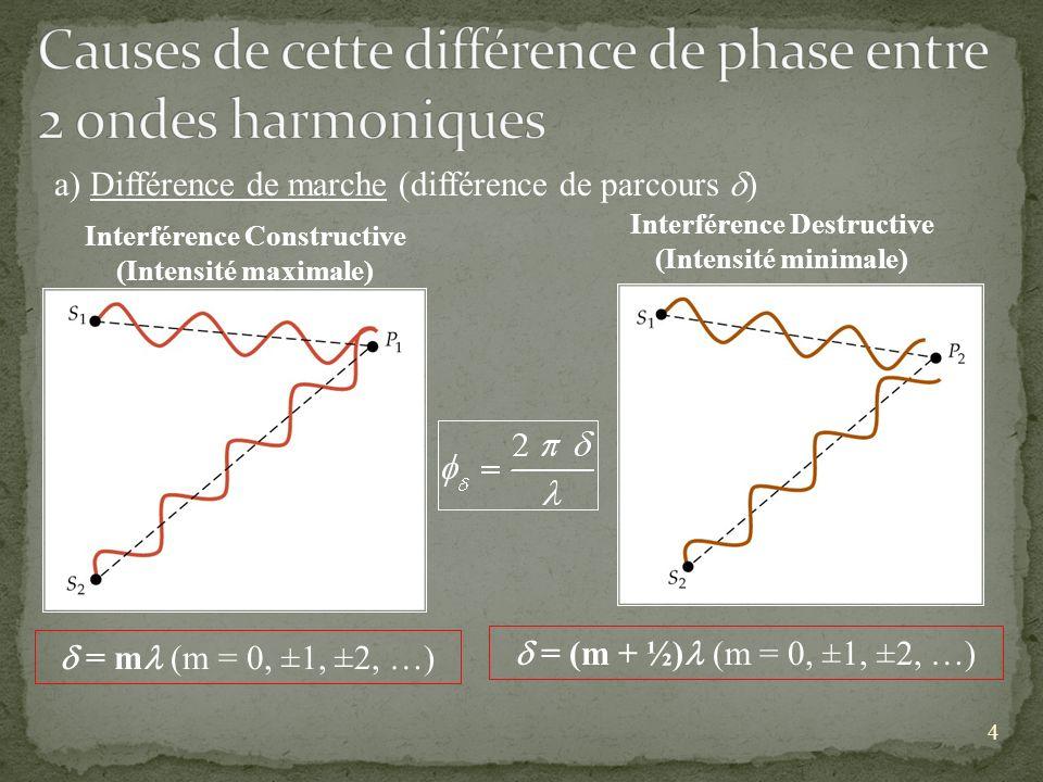 Causes de cette différence de phase entre 2 ondes harmoniques