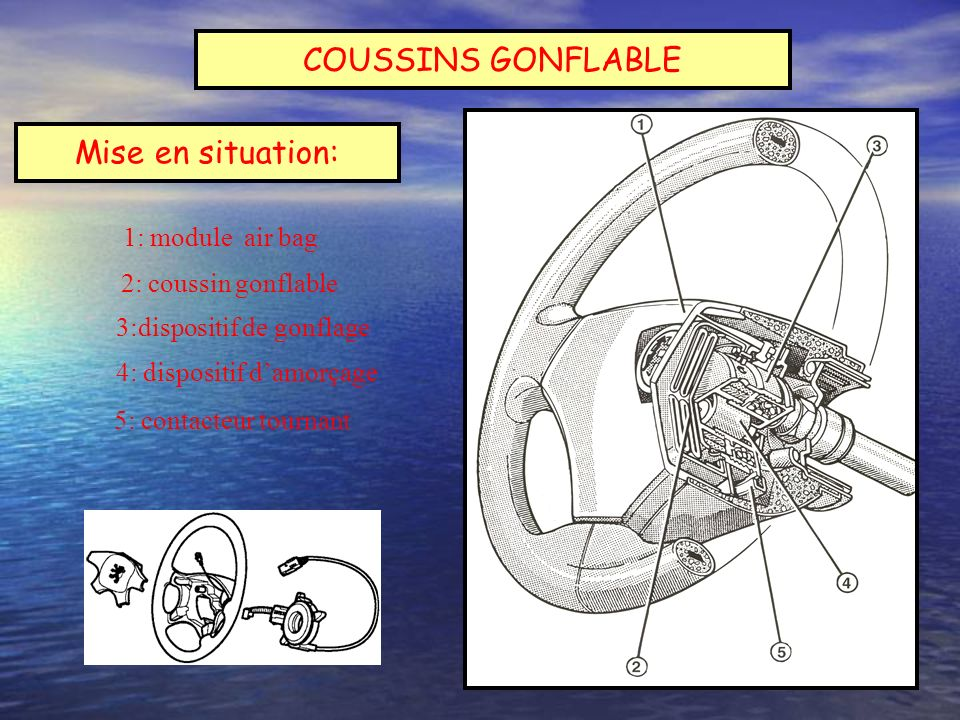 COUSSINS GONFLABLE Mise en situation: 1: module air bag