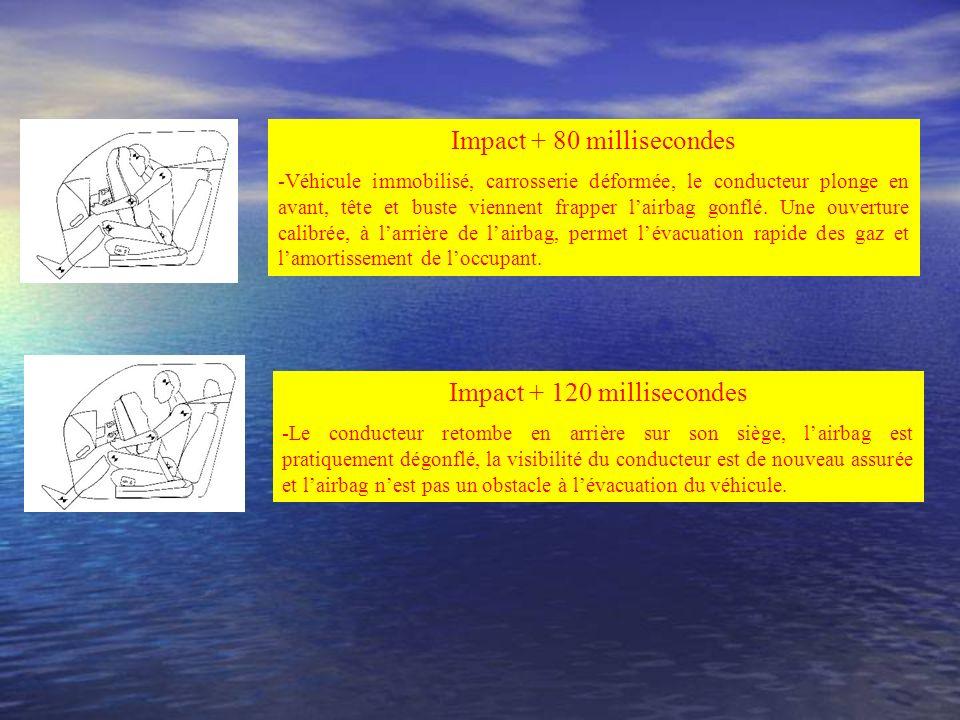 Impact + 80 millisecondes