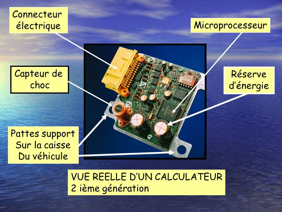 Connecteur électrique. Microprocesseur. Capteur de. choc. Réserve. d'énergie. Pattes support.