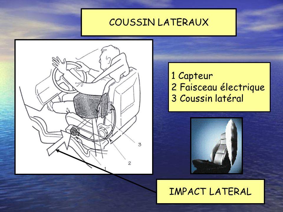 COUSSIN LATERAUX 1 Capteur 2 Faisceau électrique 3 Coussin latéral IMPACT LATERAL