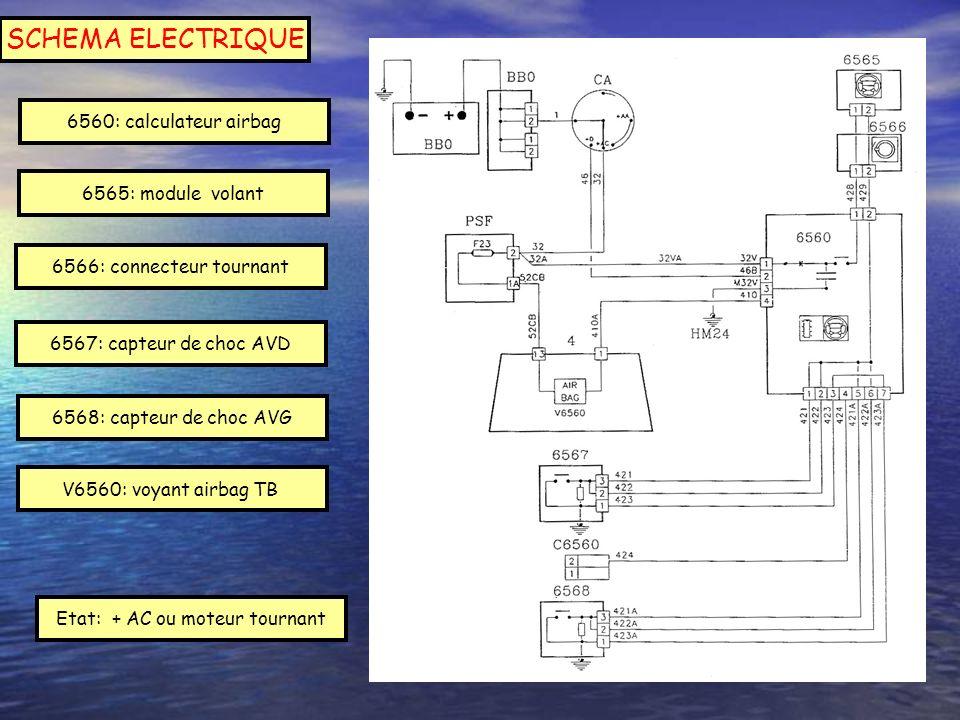 Etat: + AC ou moteur tournant