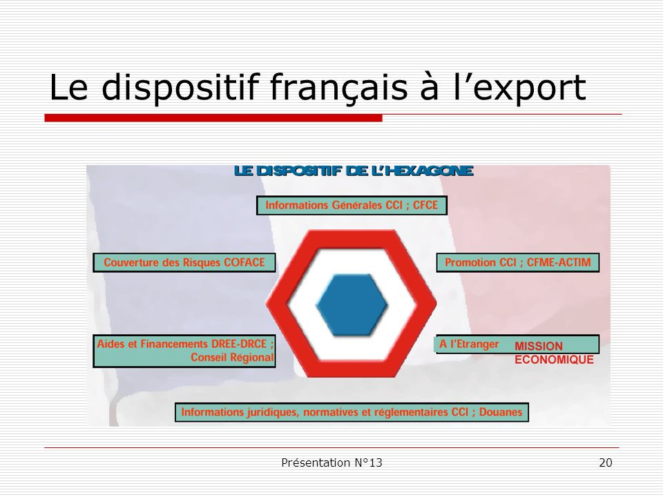 Le dispositif français à l'export