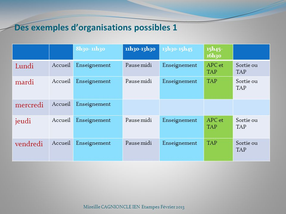 Des exemples d'organisations possibles 1