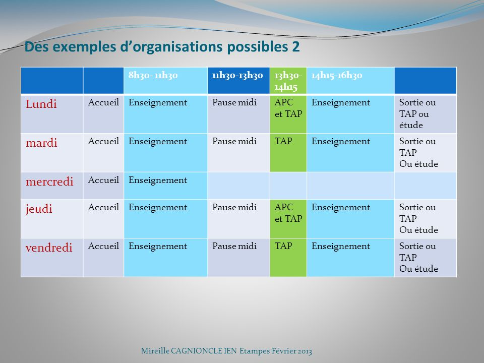 Des exemples d'organisations possibles 2