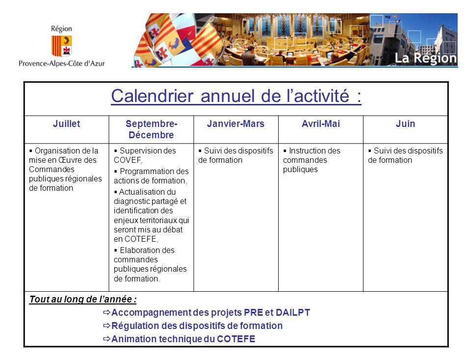 Calendrier annuel de l'activité :
