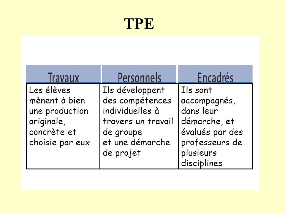 TPE Les élèves mènent à bien une production originale, concrète et choisie par eux.