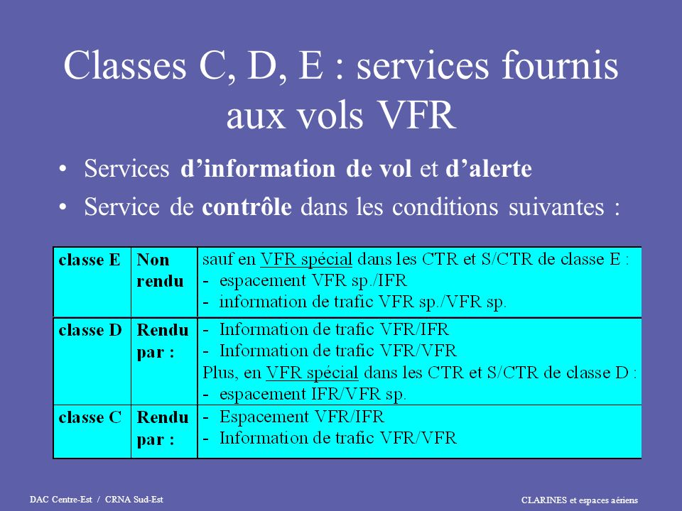 Classes C, D, E : services fournis aux vols VFR