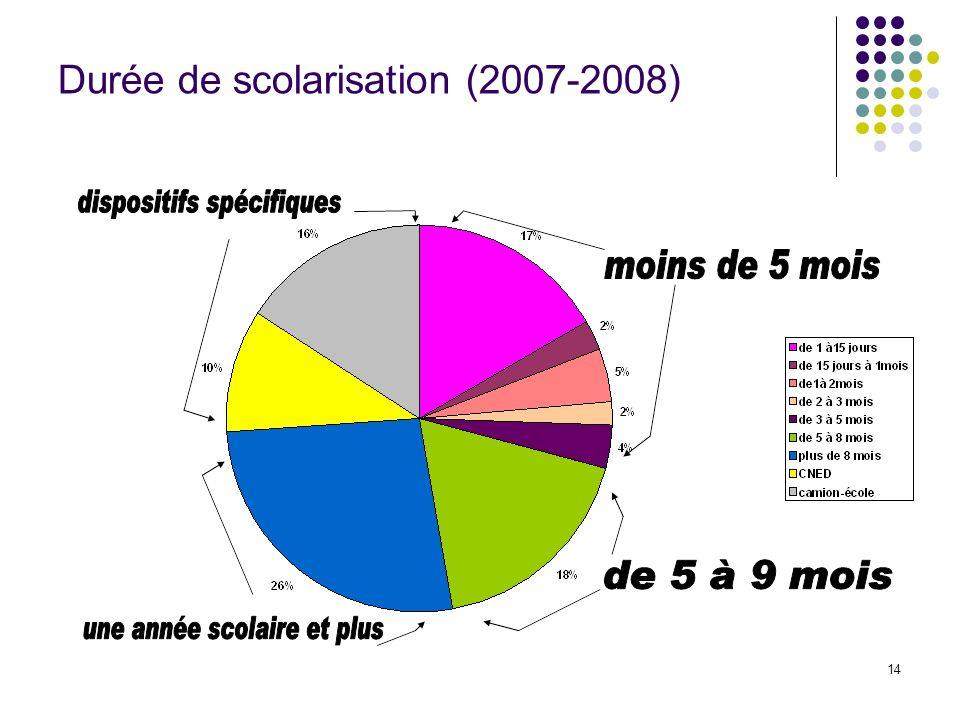 Durée de scolarisation (2007-2008)