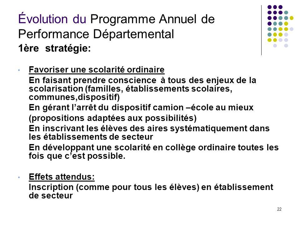 Évolution du Programme Annuel de Performance Départemental