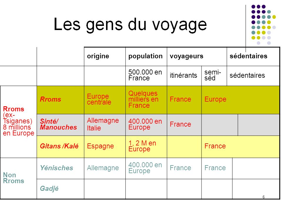 origine population. voyageurs. sédentaires. 500.000 en France. itinérants. semi- séd.