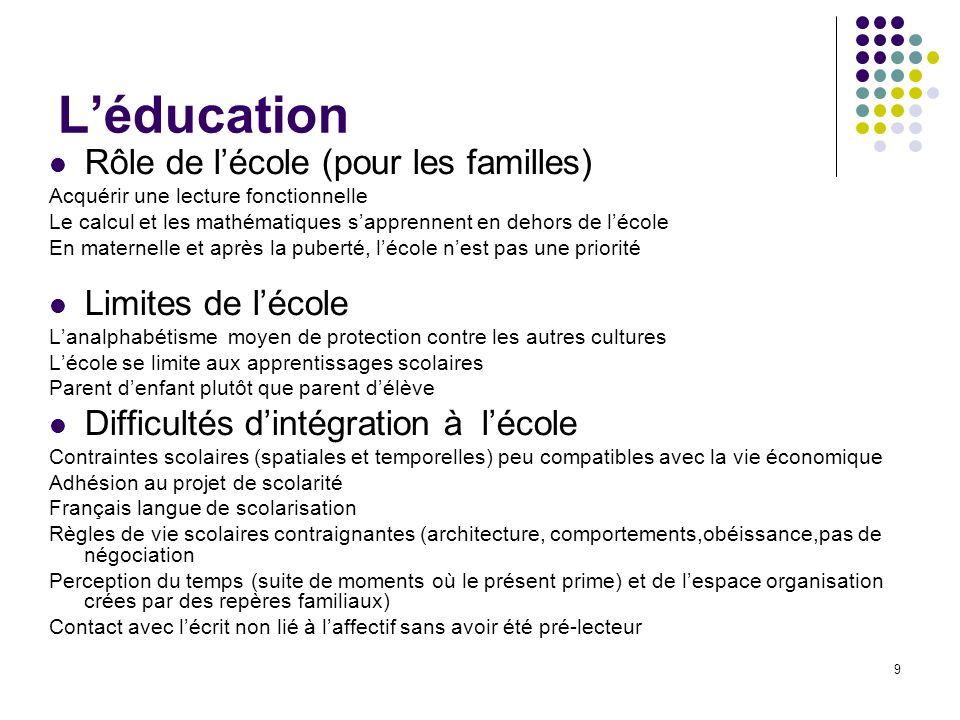 L'éducation Rôle de l'école (pour les familles) Limites de l'école