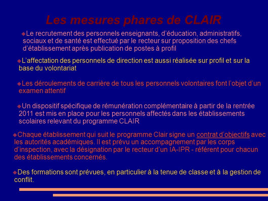 Les mesures phares de CLAIR