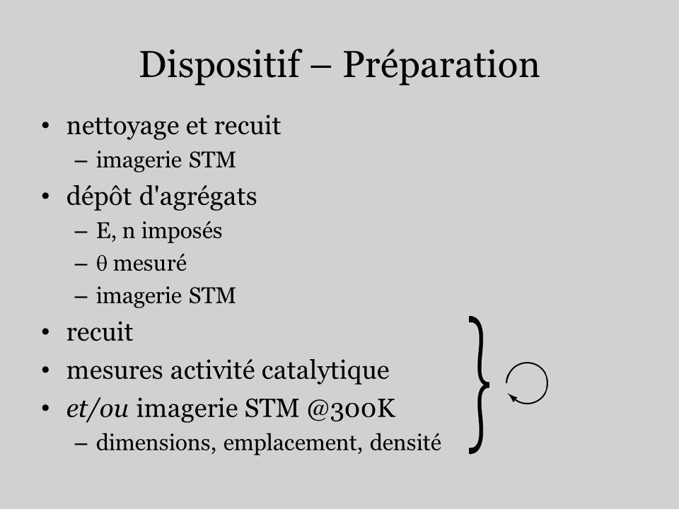 Dispositif – Préparation