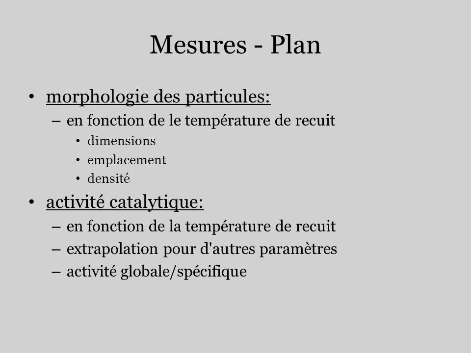 Mesures - Plan morphologie des particules: activité catalytique: